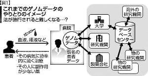 遺伝データ 規制と活用…個人情報保護法の対象に