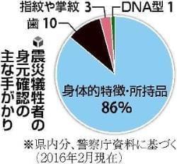 第3部 東日本大震災(3)歯カルテ データ化急務 身元確認に尽力した歯科医