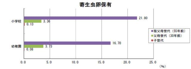 寄生虫卵の報告グラフ