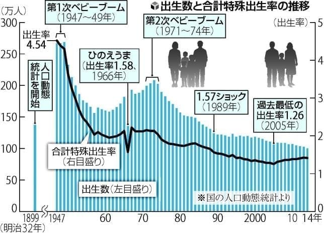 出生数と合計特殊出生率 : yomiD...