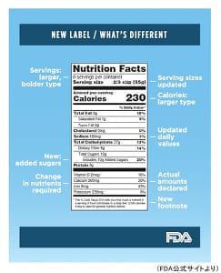 「砂糖控えて」食品に糖類の表示、義務付け…米当局