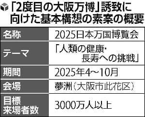 大阪万博、2025年誘致へ…「人類の健康・長寿への挑戦」テーマに基本構想
