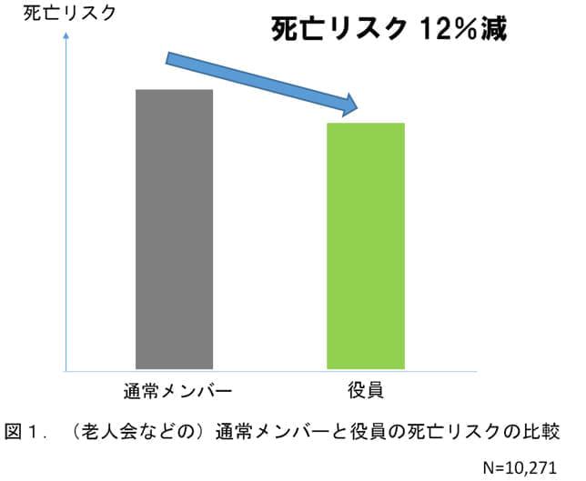 chart-od-Dr.ishikawa-1