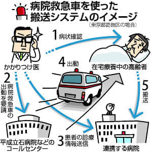(4)住み慣れた地域内へ搬送