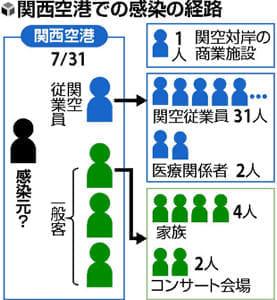 関西空港はしか拡散…追跡困難、さらに感染連鎖の恐れ
