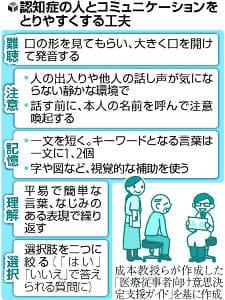 (2)認知症の人の医療、誰が選択
