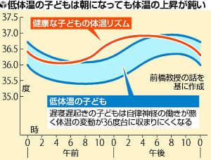 平熱35度台、増える「低体温」