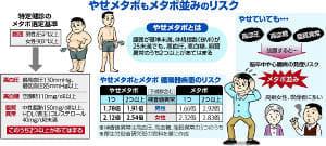 実は「やせメタボ」900万人…腹囲・BMIは基準値未満でも