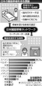 臓器移植、伸び悩む日本…法施行来年20年
