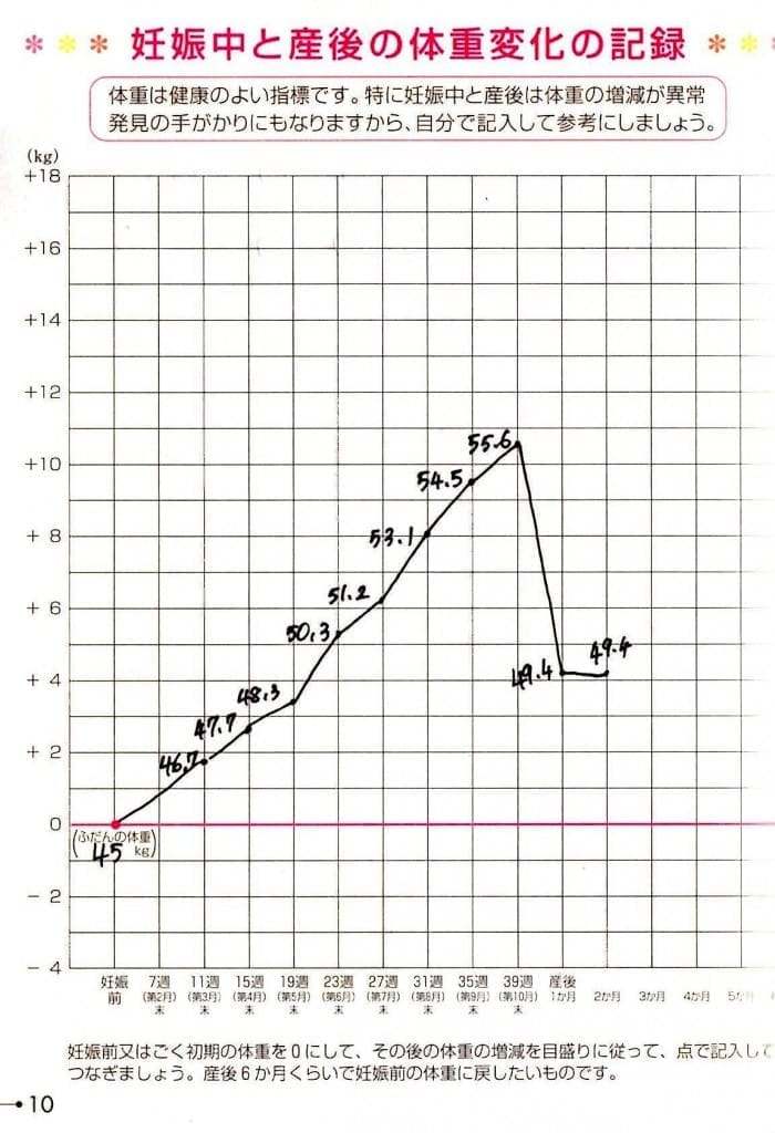 中 の 増加 妊娠 体重