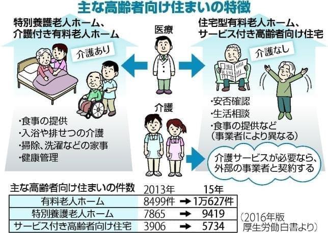高齢者向けの住まいには、何か違いがあるの?