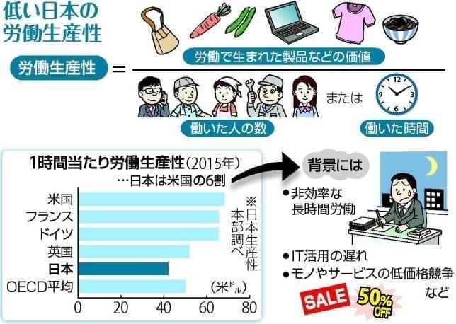 先進国の中で、日本の生産性が低...