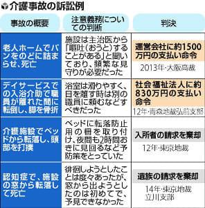 施設介護事故に備え手引…大阪弁護士会、裁判95例を分析
