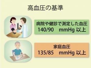 血圧の測り方1替え