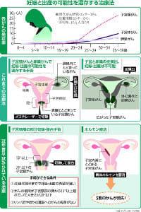 子宮頸がん・卵巣がんでも…無事出産できる治療が普及
