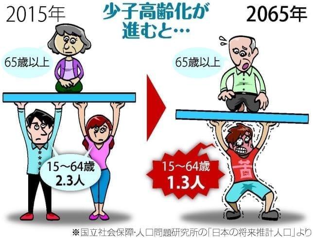 お年寄りが増えると、どうなるの?