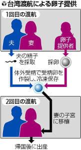 台湾で不妊治療、卵子提供受け110人誕生…日本人夫婦急増