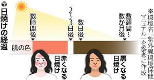 [紫外線にご用心](1)まず日焼け予防