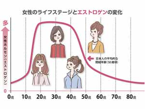 ヨミドクタープラス イライラや肌トラブルも女性ホルモン…300-225