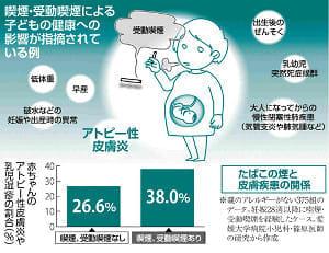 たばことアトピー性皮膚炎…妊娠中、赤ちゃんに影響