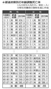 「健康県」は長野がトップ、ワーストは青森…2015年の県別死亡率