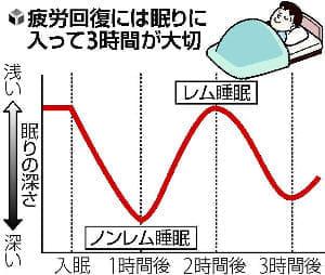 [夏バテに備える](3)寝始めから3時間がカギ