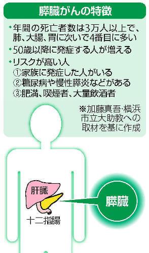 が ん の 症状 膵臓