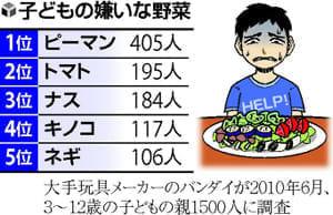 [偏食と好き嫌い](1)子どもは空腹満たせば