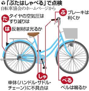 自転車、危険な場所を確認