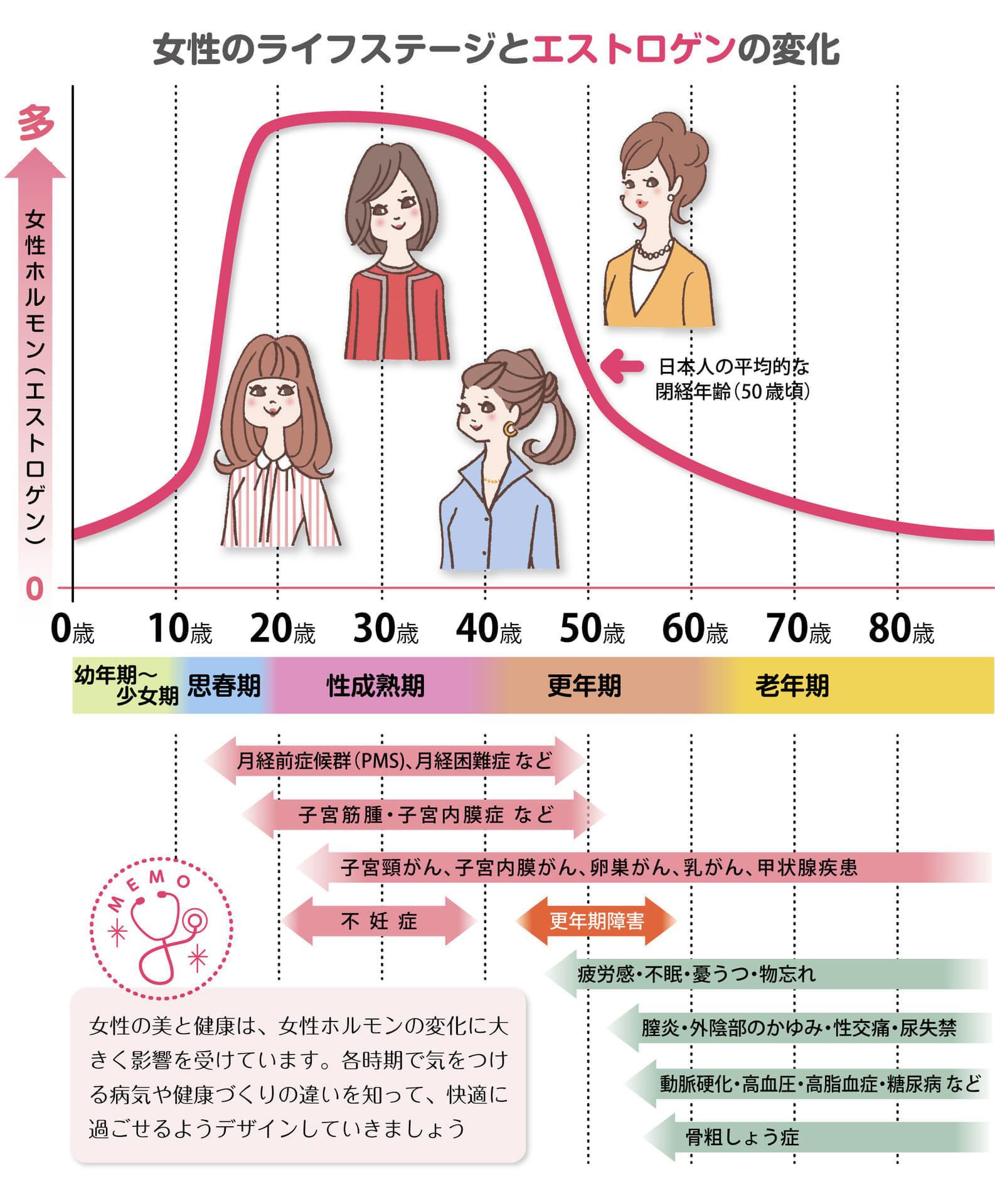 替え女性のライフステージkounenki-グラフ-W3