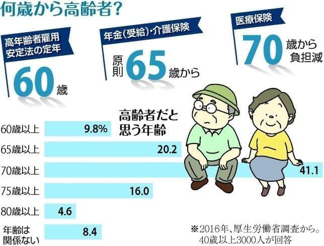 高齢者って、何歳から?