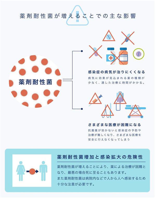 (AMR臨床リファレンスセンターリリース)