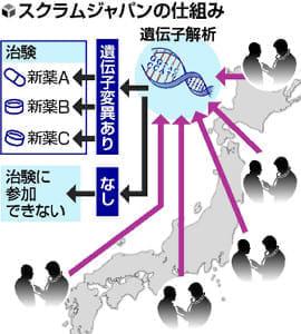 がん治療の明日(1)原因遺伝子見極め治験へ