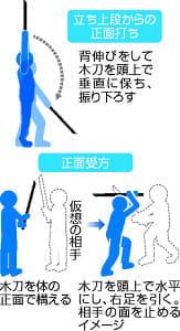 木剣体操エクササイズ(下)振りながら筋肉鍛える