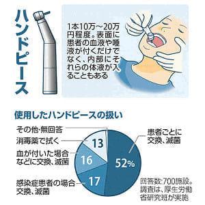 歯科の医療機器使い回し「対策不十分」…厚労省、都道府県に指導依頼