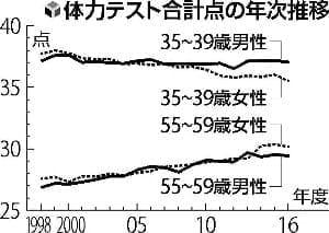 働き盛りの30~40代、体力の低下傾向が深刻