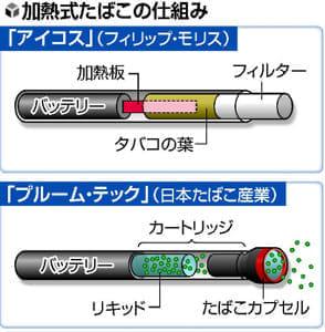 受動喫煙(5)「加熱式」でも悪影響報告