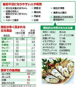 食べ物 亜鉛 の 多い