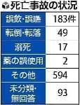 老人ホーム、944人が事故死…国に報告1割