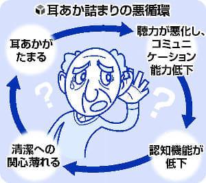 [耳をいたわる](1)高齢者は耳あかに注意