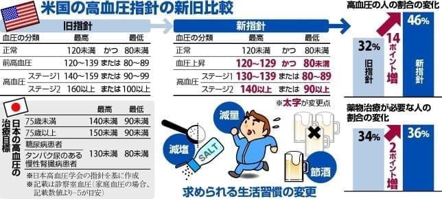 高血圧、新治療指針で対象拡大…米、早めの生活改善に軸足
