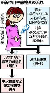 【解説】認定外施設の歯止めきかず…「新型出生前検査」認定条件緩和へ