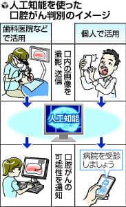 口内炎と間違えやすい口腔がん、AIで判別…阪大チームが開発へ