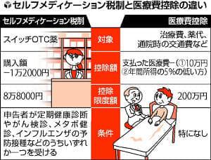 確定申告に新税制…市販薬だけで医療費控除、特定品目1万2000円超で