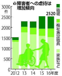 障害者虐待、「家族が加害」6割…被害者の52%が知的障害