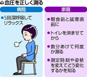 [油断は大敵 低血圧](2)普段の血圧を知る