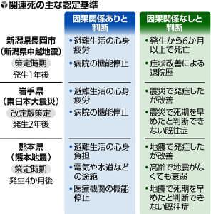 熊本地震から2年「関連死」認定困難…悩む自治体、統一基準求める声