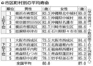 平均寿命1位、男性は横浜・青葉区…最下位は男女とも大阪・西成区