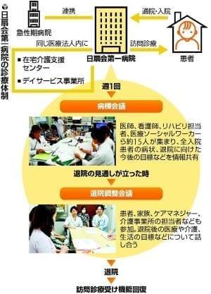 かかりつけ医(下)療養支援病院も役割担う