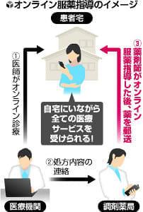 オンラインで服薬指導、患者が在宅で受け取り…愛知県など3区域で今秋にも